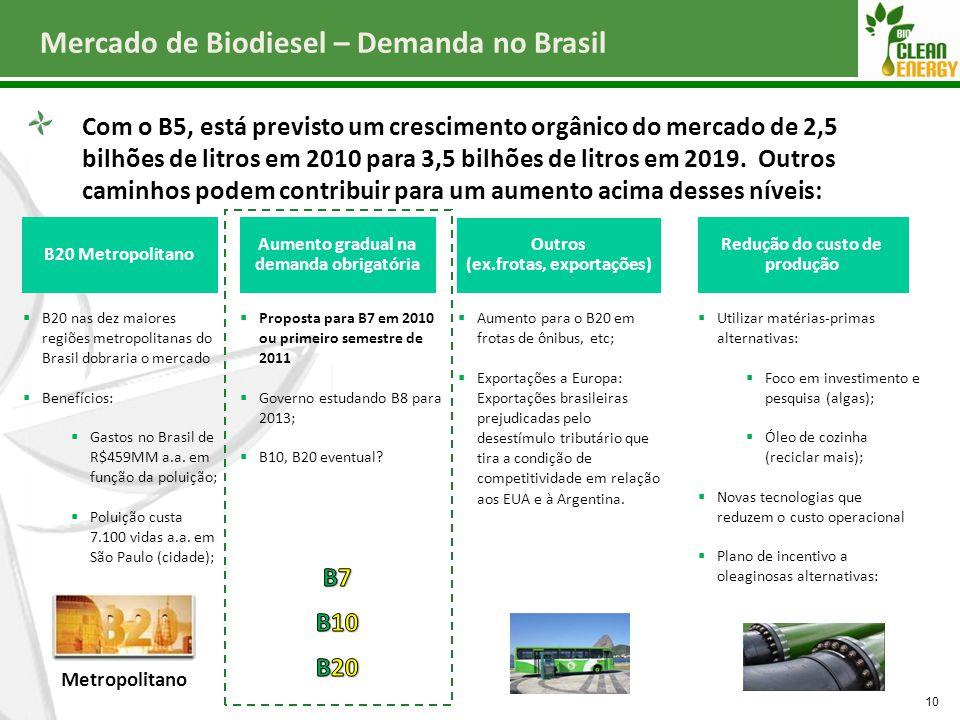 Mercado de Biodiesel – Demanda no Brasil 10 Com o B5, está previsto um crescimento orgânico do mercado de 2,5 bilhões de litros em 2010 para 3,5 bilhõ