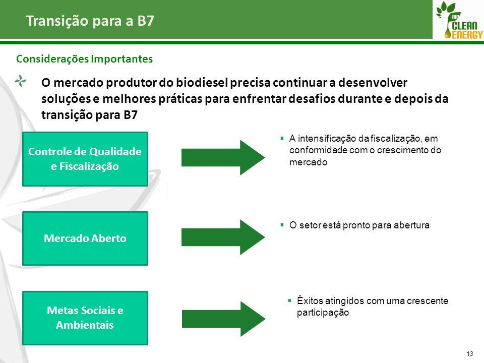 Transição para a B7 Considerações Importantes 13 Controle de Qualidade e Fiscalização Metas Sociais e Ambientais  A intensificação da fiscalização, e