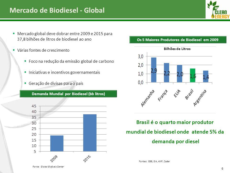 Mercado de Biodiesel - Global 6  Mercado global deve dobrar entre 2009 e 2015 para 37,8 bilhões de litros de biodiesel ao ano  Várias fontes de cres