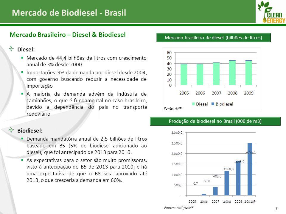 Diesel:  Mercado de 44,4 bilhões de litros com crescimento anual de 3% desde 2000  Importações: 9% da demanda por diesel desde 2004, com governo bus