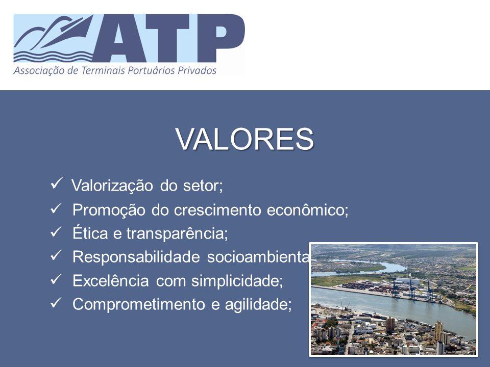 VALORES Valorização do setor; Promoção do crescimento econômico; Ética e transparência; Responsabilidade socioambiental; Excelência com simplicidade;