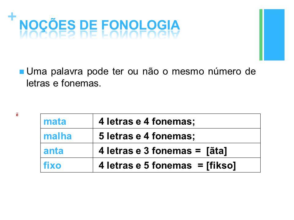 + mata 4 letras e 4 fonemas; malha 5 letras e 4 fonemas; anta 4 letras e 3 fonemas = [ãta] fixo 4 letras e 5 fonemas = [fikso] Uma palavra pode ter ou