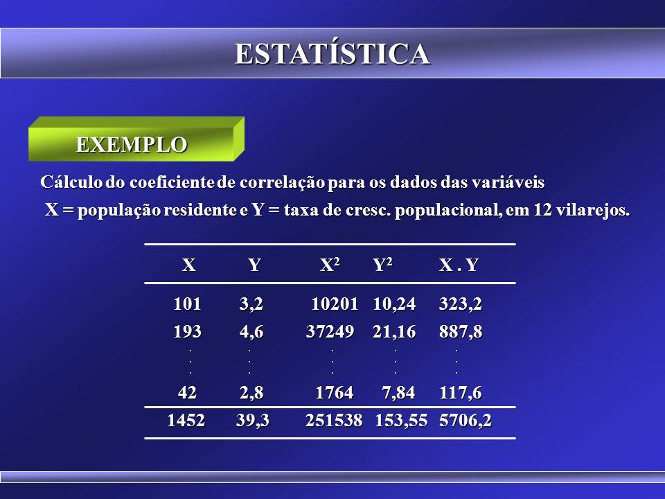 ESTATÍSTICA COEFICIENTE DE CORRELAÇÃO DE PEARSON r = n.  (X.Y) -  X.  Y n.  X 2 - (  X) 2. n.  Y 2 - (  Y) 2 n.  X 2 - (  X) 2. n.  Y 2 - (