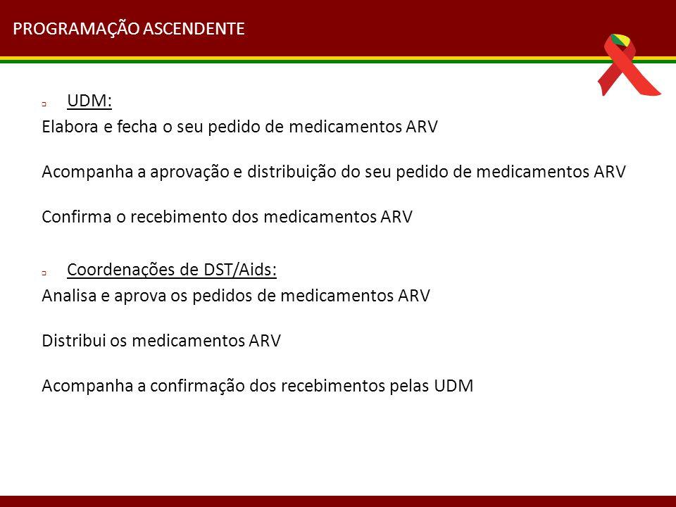 PROGRAMAÇÃO ASCENDENTE  UDM: Elabora e fecha o seu pedido de medicamentos ARV Acompanha a aprovação e distribuição do seu pedido de medicamentos ARV