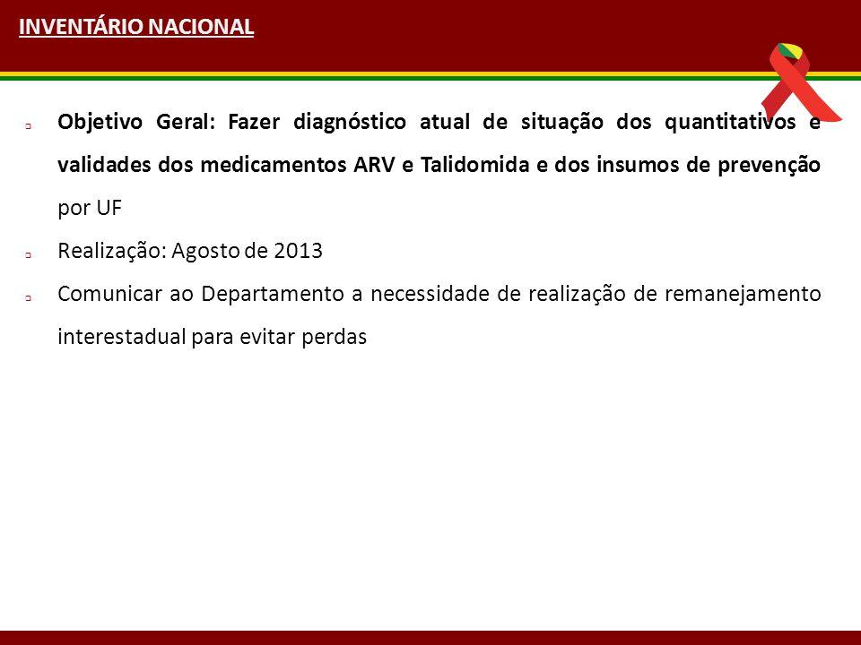 Brasília, 14 a 16 de abril de 2009 INVENTÁRIO NACIONAL  Objetivo Geral: Fazer diagnóstico atual de situação dos quantitativos e validades dos medicam