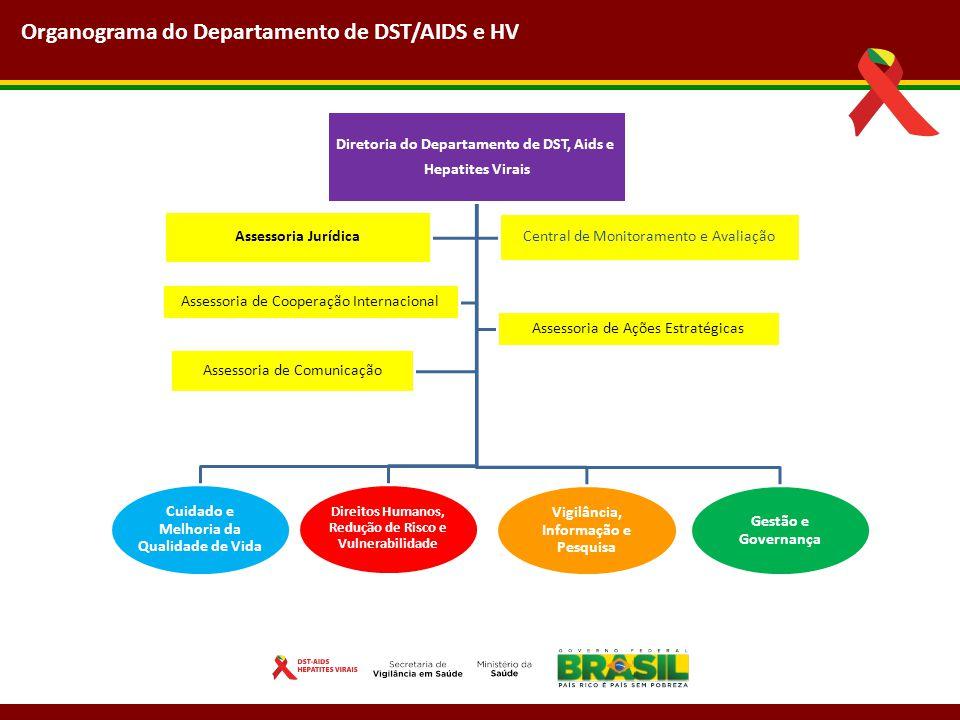 Diretoria do Departamento de DST, Aids e Hepatites Virais Cuidado e Melhoria da Qualidade de Vida Direitos Humanos, Redução de Risco e Vulnerabilidade