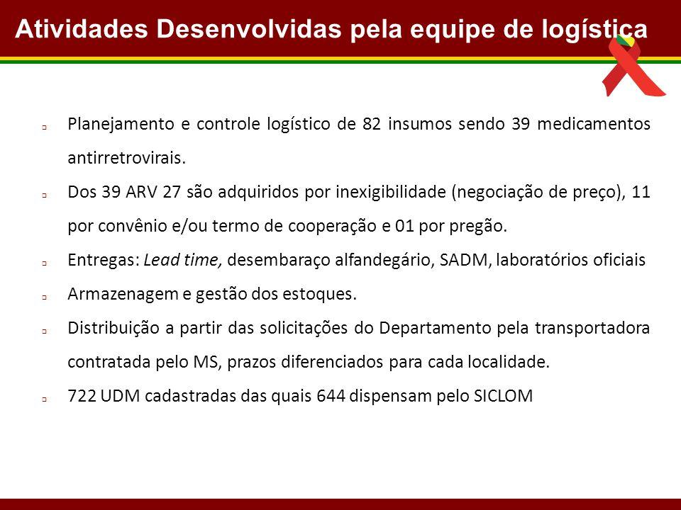 Atividades Desenvolvidas pela equipe de logística  Planejamento e controle logístico de 82 insumos sendo 39 medicamentos antirretrovirais.  Dos 39 A