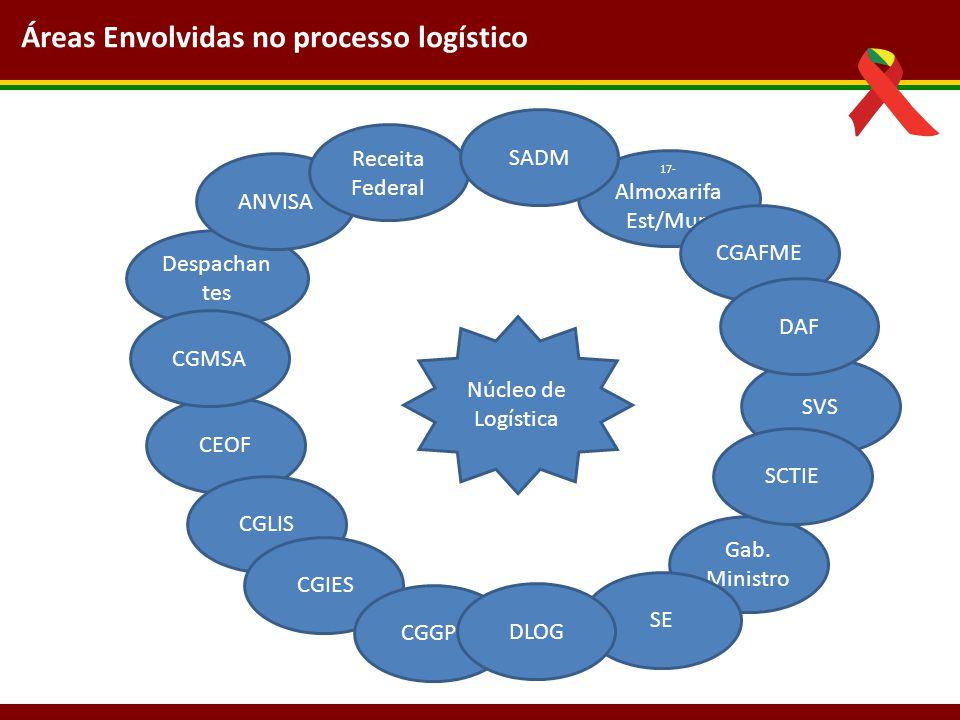 Áreas Envolvidas no processo logístico Gab. Ministro 17- Almoxarifa Est/Mun CEOF CGLIS CGIES CGGPL SVS SE Despachan tes ANVISA DLOG CGAFME Núcleo de L