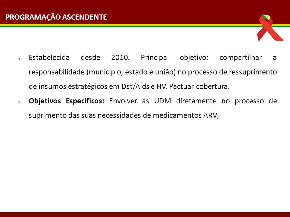 PROGRAMAÇÃO ASCENDENTE  Estabelecida desde 2010. Principal objetivo: compartilhar a responsabilidade (município, estado e união) no processo de ressu
