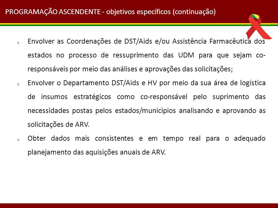 PROGRAMAÇÃO ASCENDENTE  UDM: Elabora e fecha o seu pedido de medicamentos ARV Acompanha a aprovação e distribuição do seu pedido de medicamentos ARV Confirma o recebimento dos medicamentos ARV  Coordenações de DST/Aids: Analisa e aprova os pedidos de medicamentos ARV Distribui os medicamentos ARV Acompanha a confirmação dos recebimentos pelas UDM