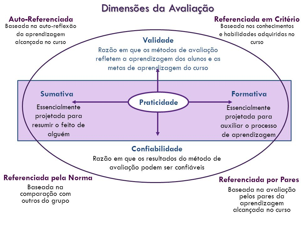 Dimensões da Avaliação FormativaSumativa Confiabilidade Razão em que os resultados do método de avaliação podem ser confiáveis Validade Razão em que os métodos de avaliação refletem a aprendizagem dos alunos e as metas de aprendizagem do curso Essencialmente projetada para resumir o feito de alguém Essencialmente projetada para auxiliar o processo de aprendizagem Praticidade Referenciada em Critério Referenciada pela Norma Baseada na auto-reflexão da aprendizagem alcançada no curso Auto-Referenciada Baseada nos conhecimentos e habilidades adquiridas no curso Baseada na comparação com outros do grupo Referenciada por Pares Baseada na avaliação pelos pares da aprendizagem alcançada no curso