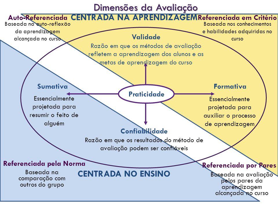 Dimensões da Avaliação FormativaSumativa Confiabilidade Razão em que os resultados do método de avaliação podem ser confiáveis Validade Razão em que os métodos de avaliação refletem a aprendizagem dos alunos e as metas de aprendizagem do curso Essencialmente projetada para resumir o feito de alguém Essencialmente projetada para auxiliar o processo de aprendizagem Praticidade Referenciada em Critério Referenciada pela Norma Baseada na auto-reflexão da aprendizagem alcançada no curso Auto-Referenciada Baseada nos conhecimentos e habilidades adquiridas no curso Baseada na comparação com outros do grupo Referenciada por Pares Baseada na avaliação pelos pares da aprendizagem alcançada no curso CENTRADA NO ENSINO CENTRADA NA APRENDIZAGEM