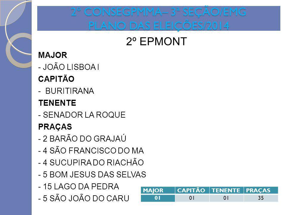 2º CONSEGPMMA– 3ª SEÇÃO/EMG PLANO DAS ELEIÇÕES/2014 2º EPMONT MAJOR - JOÃO LISBOA I CAPITÃO - BURITIRANA TENENTE - SENADOR LA ROQUE PRAÇAS - 2 BARÃO D