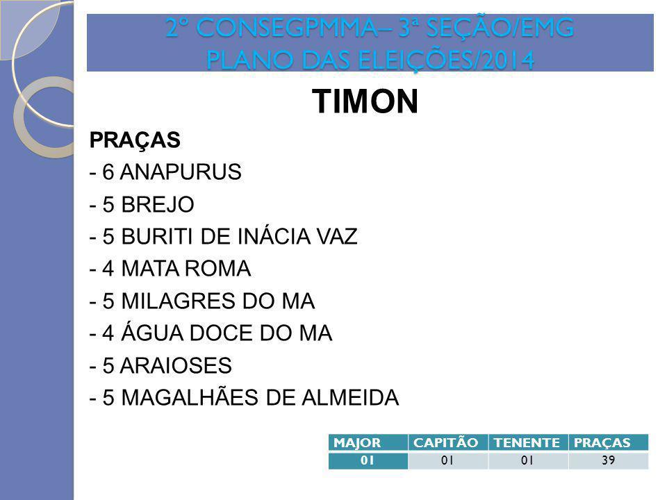 2º CONSEGPMMA– 3ª SEÇÃO/EMG PLANO DAS ELEIÇÕES/2014 TIMON PRAÇAS - 6 ANAPURUS - 5 BREJO - 5 BURITI DE INÁCIA VAZ - 4 MATA ROMA - 5 MILAGRES DO MA - 4