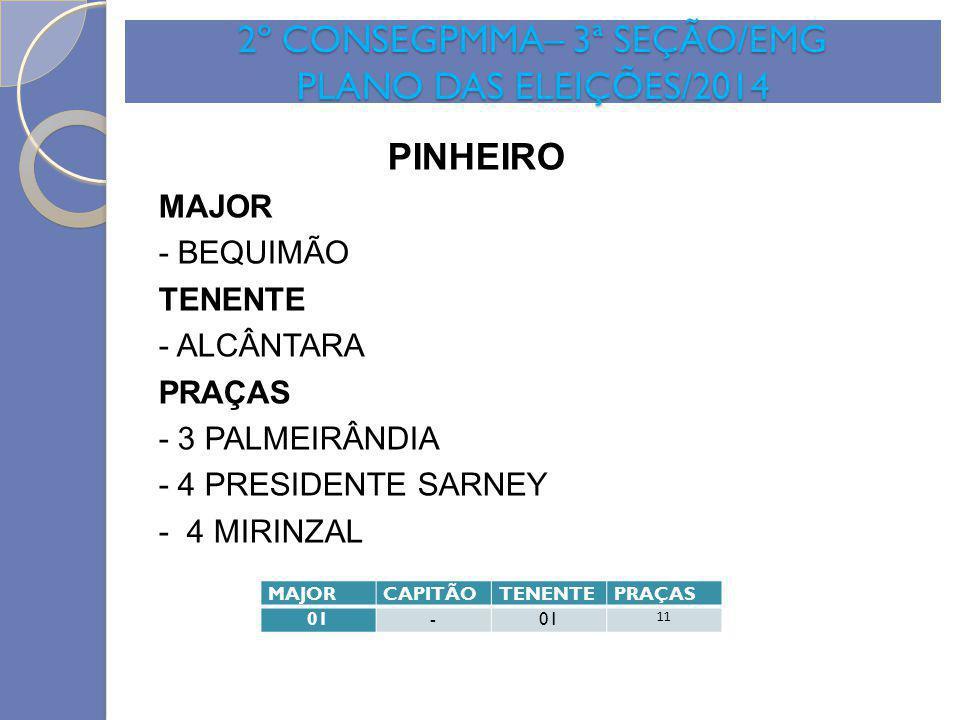 2º CONSEGPMMA– 3ª SEÇÃO/EMG PLANO DAS ELEIÇÕES/2014 PINHEIRO MAJOR - BEQUIMÃO TENENTE - ALCÂNTARA PRAÇAS - 3 PALMEIRÂNDIA - 4 PRESIDENTE SARNEY - 4 MI