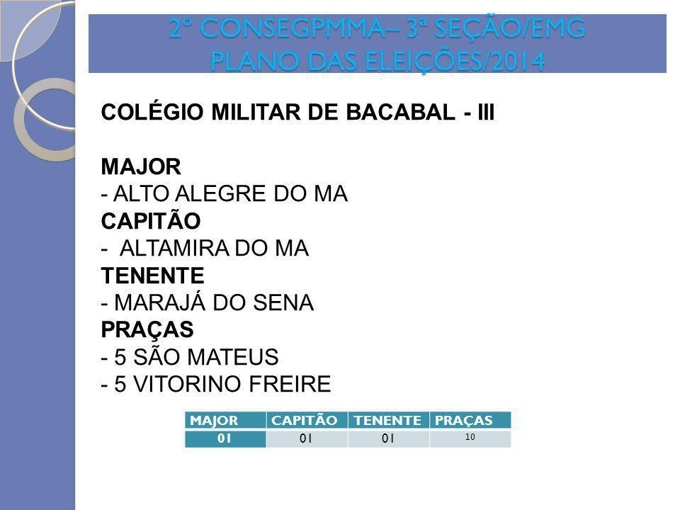 2º CONSEGPMMA– 3ª SEÇÃO/EMG PLANO DAS ELEIÇÕES/2014 MAJORCAPITÃOTENENTEPRAÇAS 01 10 COLÉGIO MILITAR DE BACABAL - III MAJOR - ALTO ALEGRE DO MA CAPITÃO