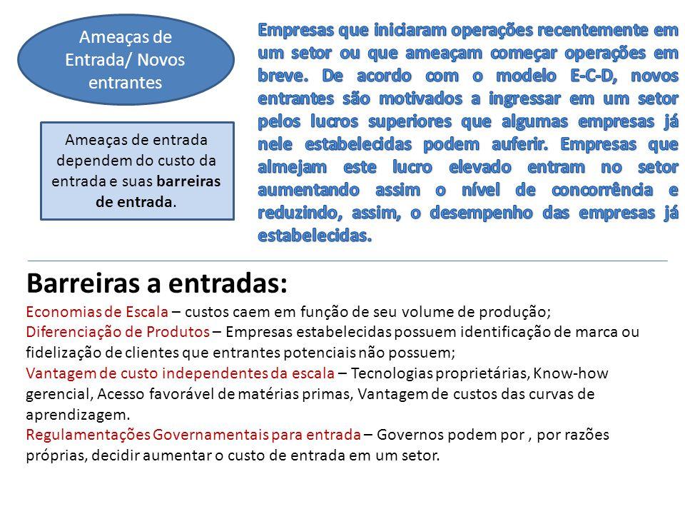 Ameaças de Entrada/ Novos entrantes Ameaças de entrada dependem do custo da entrada e suas barreiras de entrada. Barreiras a entradas: Economias de Es