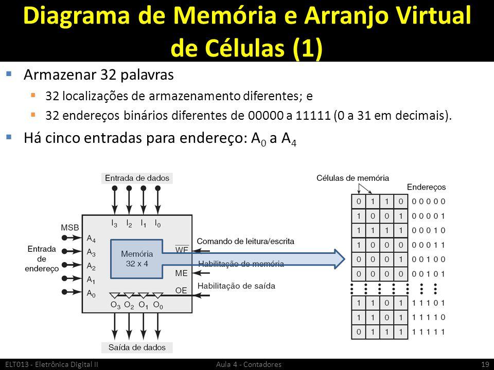 Diagrama de Memória e Arranjo Virtual de Células (1)  Armazenar 32 palavras  32 localizações de armazenamento diferentes; e  32 endereços binários