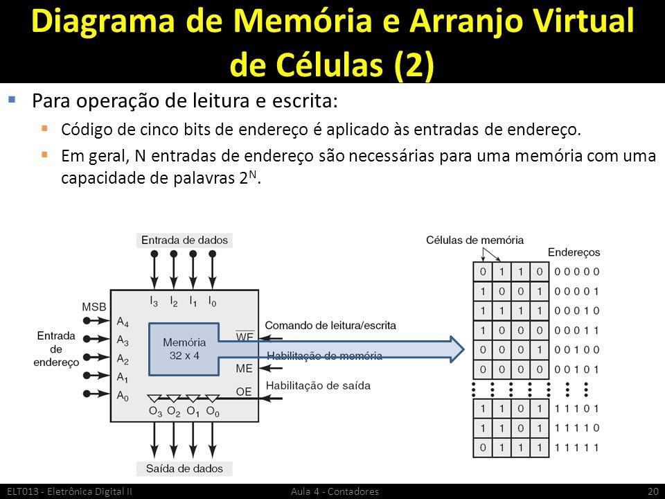 Diagrama de Memória e Arranjo Virtual de Células (2)  Para operação de leitura e escrita:  Código de cinco bits de endereço é aplicado às entradas d