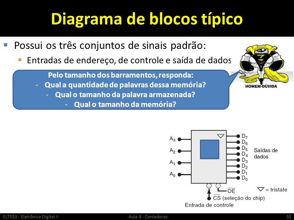 Diagrama de blocos típico  Possui os três conjuntos de sinais padrão:  Entradas de endereço, de controle e saída de dados ELT013 - Eletrônica Digita