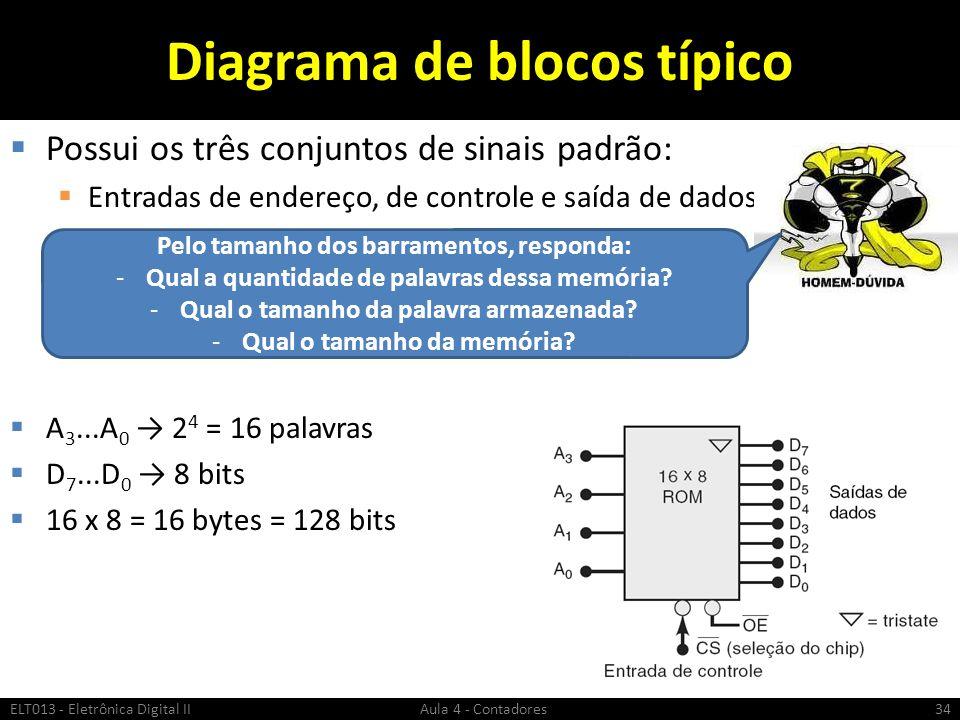 Diagrama de blocos típico  Possui os três conjuntos de sinais padrão:  Entradas de endereço, de controle e saída de dados  A 3...A 0 → 2 4 = 16 pal