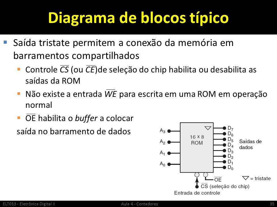 Diagrama de blocos típico  Saída tristate permitem a conexão da memória em barramentos compartilhados  Controle CS (ou CE)de seleção do chip habilit