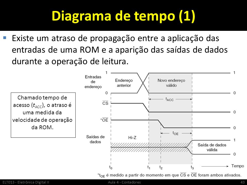 Diagrama de tempo (1)  Existe um atraso de propagação entre a aplicação das entradas de uma ROM e a aparição das saídas de dados durante a operação d