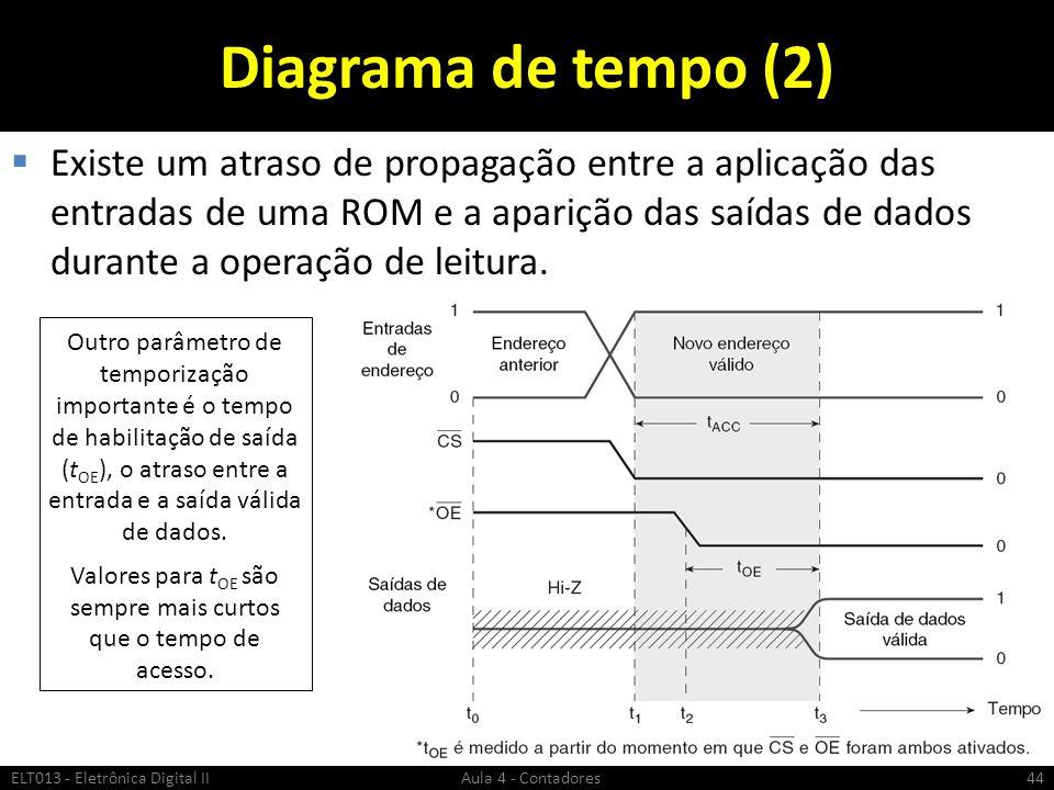 Diagrama de tempo (2)  Existe um atraso de propagação entre a aplicação das entradas de uma ROM e a aparição das saídas de dados durante a operação d