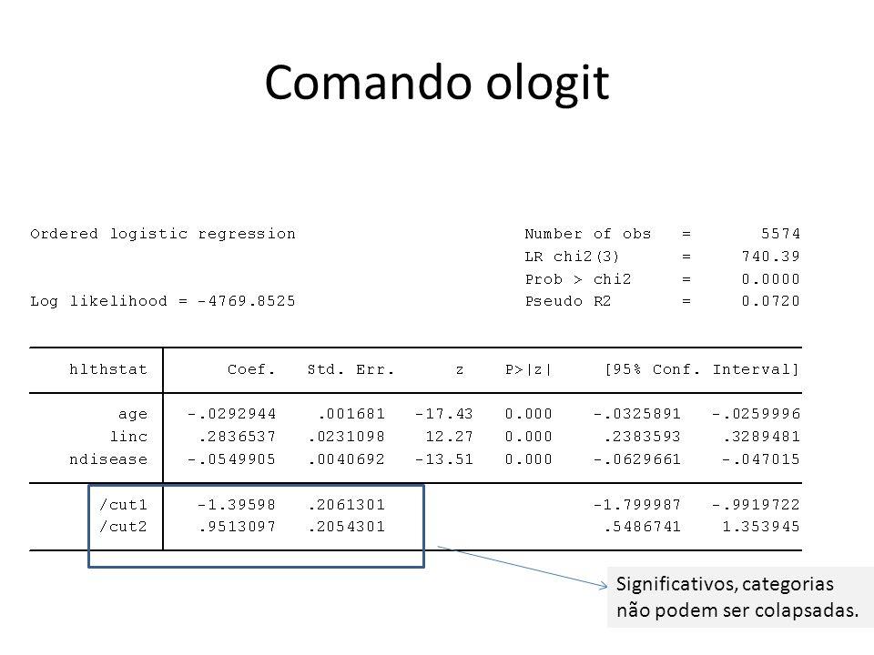 Comando ologit Significativos, categorias não podem ser colapsadas.