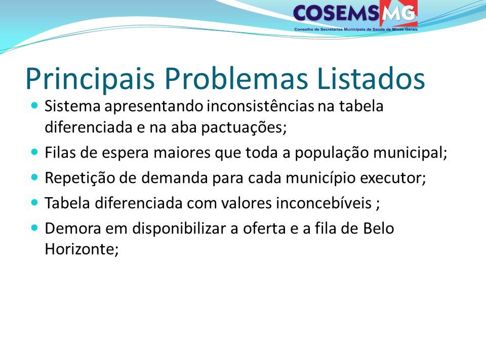 Principais Problemas Listados Sistema apresentando inconsistências na tabela diferenciada e na aba pactuações; Filas de espera maiores que toda a popu