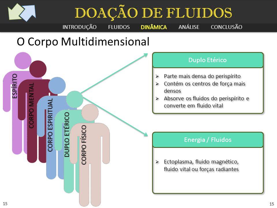 INTRODUÇÃO FLUIDOS DINÂMICA ANÁLISE CONCLUSÃO 15 O Corpo Multidimensional Duplo Etérico  Parte mais densa do perispírito  Contém os centros de força