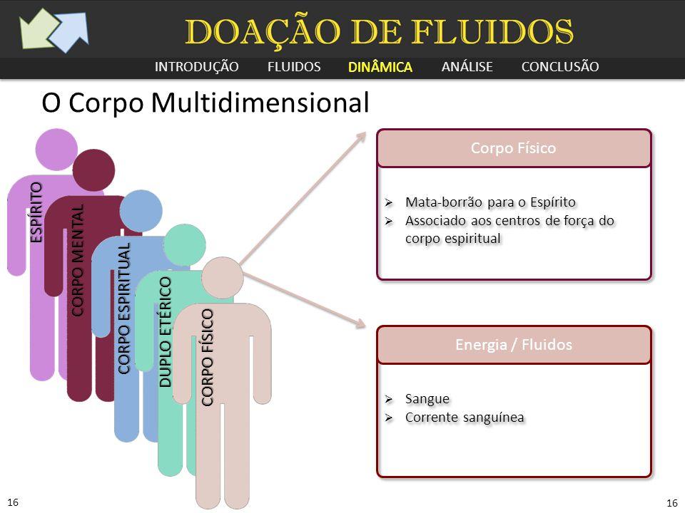 INTRODUÇÃO FLUIDOS DINÂMICA ANÁLISE CONCLUSÃO 16 O Corpo Multidimensional Corpo Físico  Mata-borrão para o Espírito  Associado aos centros de força