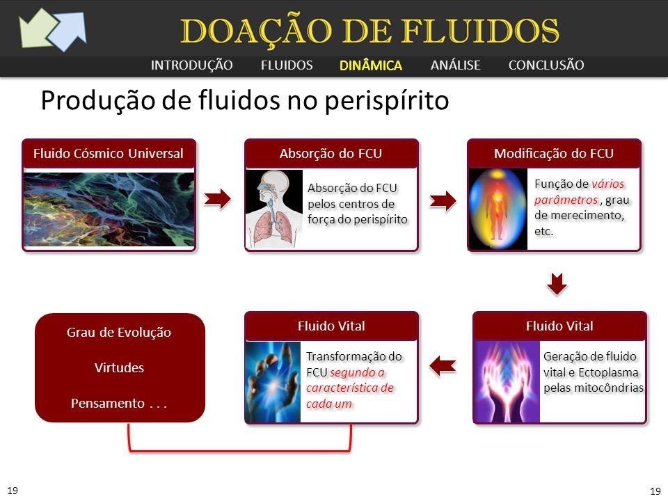 INTRODUÇÃO FLUIDOS DINÂMICA ANÁLISE CONCLUSÃO 19 Produção de fluidos no perispírito Fluido Cósmico UniversalModificação do FCU Função de vários parâme