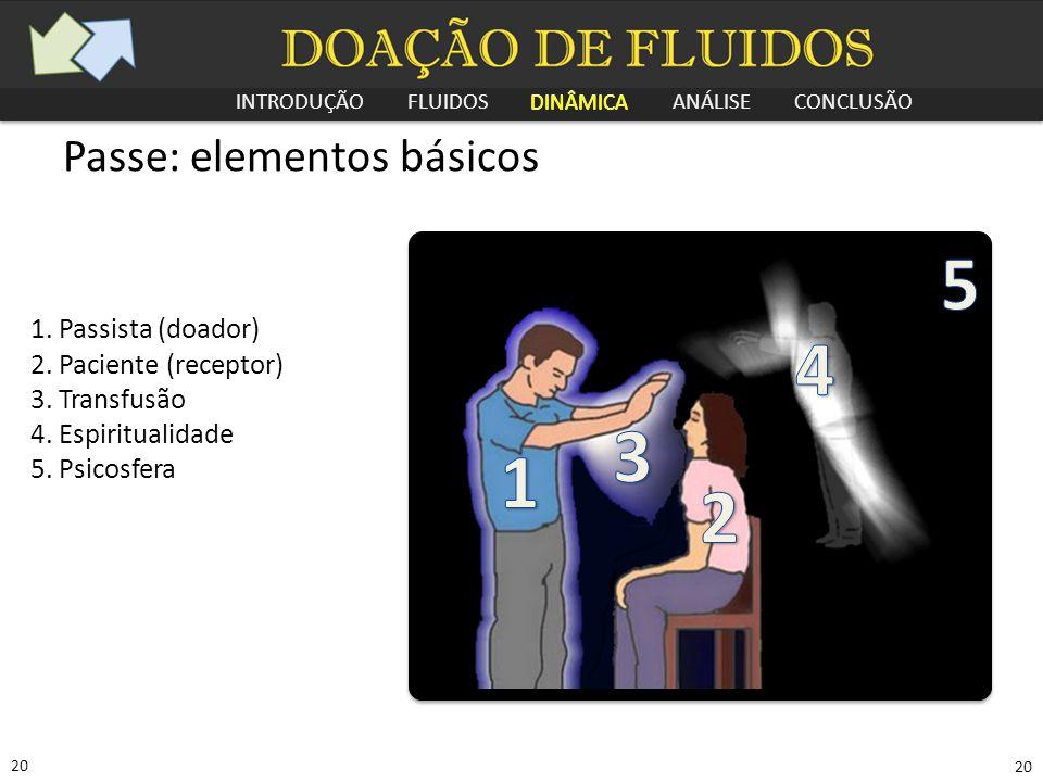 INTRODUÇÃO FLUIDOS DINÂMICA ANÁLISE CONCLUSÃO 20 Passe: elementos básicos 1. Passista (doador) 2. Paciente (receptor) 3. Transfusão 4. Espiritualidade