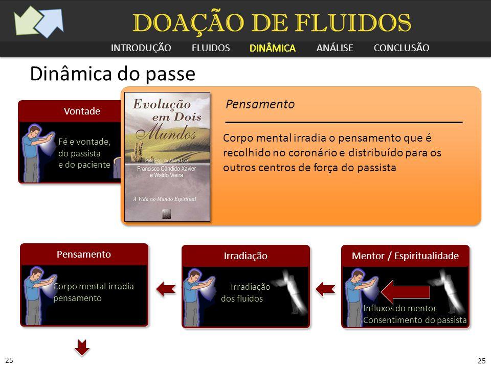 INTRODUÇÃO FLUIDOS DINÂMICA ANÁLISE CONCLUSÃO 25 Pensamento Corpo mental irradia pensamento Dinâmica do passe Vontade Fé e vontade, do passista e do p