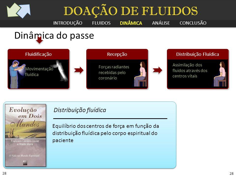 INTRODUÇÃO FLUIDOS DINÂMICA ANÁLISE CONCLUSÃO 28 Dinâmica do passe Recepção Forças radiantes recebidas pelo coronário Distribuição Fluídica Assimilaçã