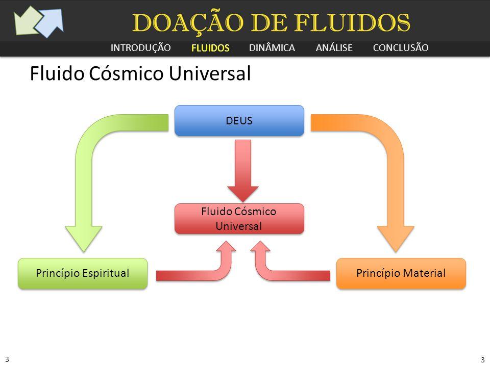 INTRODUÇÃO FLUIDOS DINÂMICA ANÁLISE CONCLUSÃO 3 3 Fluido Cósmico Universal Princípio Espiritual Princípio Material Fluido Cósmico Universal DEUS FLUID