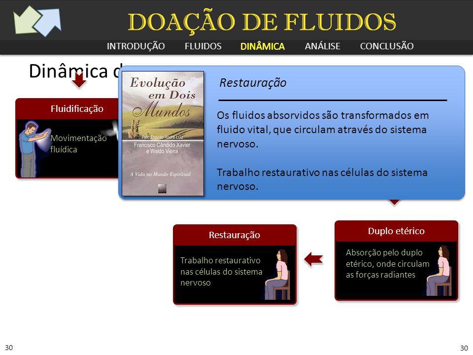INTRODUÇÃO FLUIDOS DINÂMICA ANÁLISE CONCLUSÃO 30 Dinâmica do passe Recepção Forças radiantes recebidas pelo coronário Distribuição Fluídica Assimilaçã