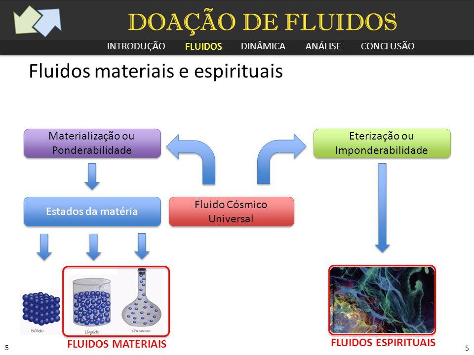 INTRODUÇÃO FLUIDOS DINÂMICA ANÁLISE CONCLUSÃO 5 5 Fluidos materiais e espirituais Fluido Cósmico Universal Materialização ou Ponderabilidade Eterizaçã