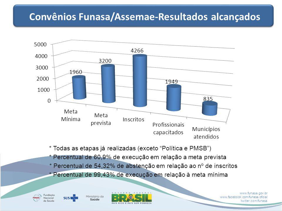 www.funasa.gov.br www.facebook.com/funasa.oficial twitter.com/funasa Convênios Funasa/Assemae-Resultados alcançados * Todas as etapas já realizadas (exceto Política e PMSB ) * Percentual de 60,9% de execução em relação a meta prevista * Percentual de 54,32% de abstenção em relação ao nº de inscritos * Percentual de 99,43% de execução em relação à meta mínima