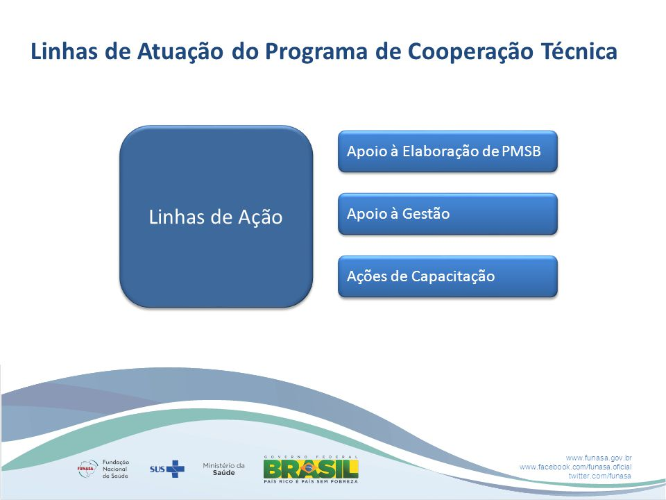 www.funasa.gov.br www.facebook.com/funasa.oficial twitter.com/funasa Apoio à Elaboração de PMSB Apoio à Gestão Ações de Capacitação Linhas de Ação Linhas de Atuação do Programa de Cooperação Técnica
