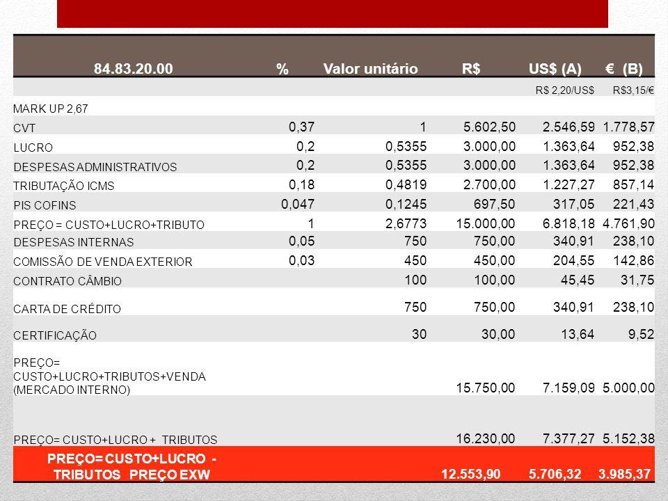 84.83.20.00%Valor unitárioR$US$ (A)€ (B) R$ 2,20/US$R$3,15/€ MARK UP 2,67 CVT 0,3715.602,502.546,591.778,57 LUCRO 0,20,53553.000,001.363,64952,38 DESP