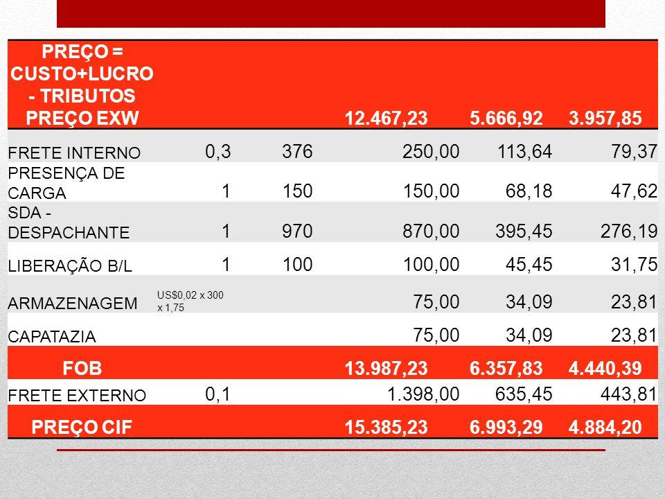 PREÇO = CUSTO+LUCRO - TRIBUTOS PREÇO EXW12.467,235.666,923.957,85 FRETE INTERNO 0,3376250,00113,6479,37 PRESENÇA DE CARGA 1150150,0068,1847,62 SDA - D