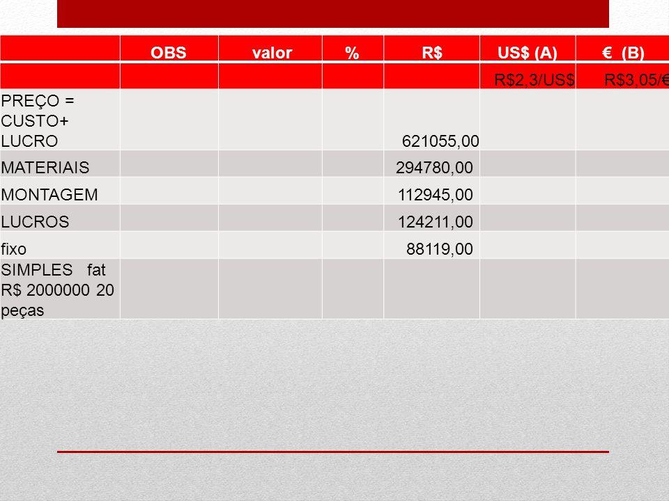 OBS valor%R$US$ (A)€ (B) R$2,3/US$R$3,05/€ PREÇO = CUSTO+ LUCRO 621055,00 MATERIAIS 294780,00 MONTAGEM 112945,00 LUCROS 124211,00 fixo 88119,00 SIMPLE
