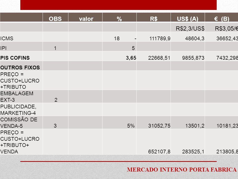 OBS valor%R$US$ (A)€ (B) R$2,3/US$R$3,05/€ ICMS 18 -111789,948604,336652,43 IPI1 5 PIS COFINS3,6522668,519855,8737432,298 OUTROS FIXOS PREÇO = CUSTO+L