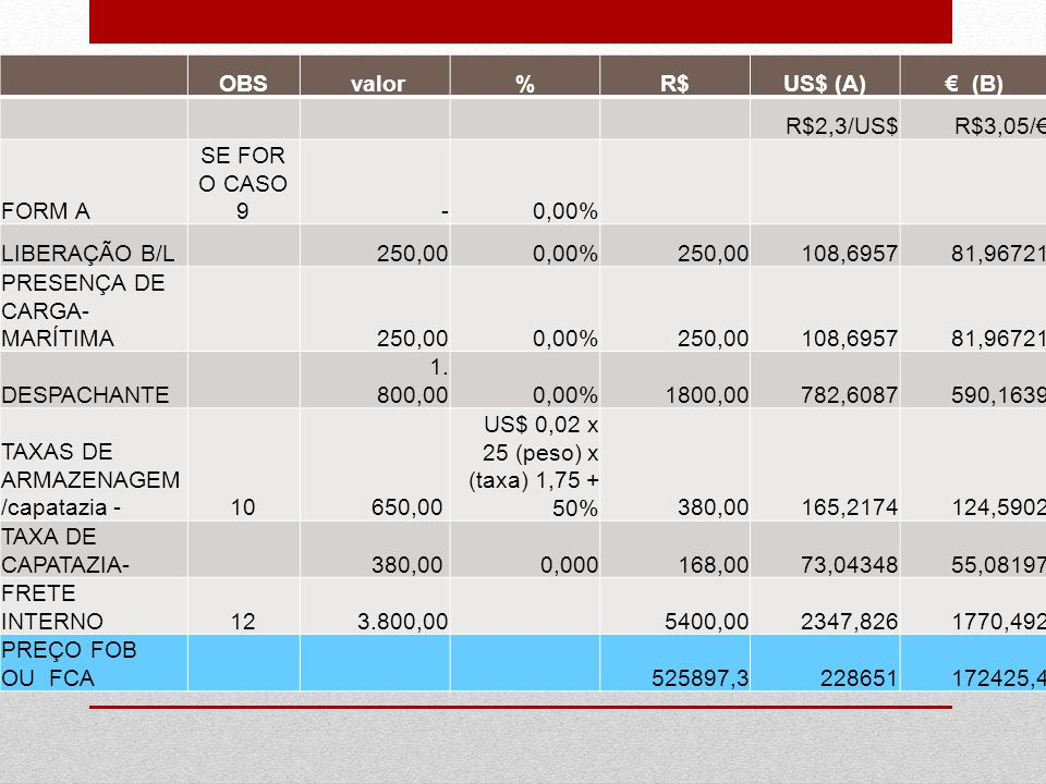 OBS valor%R$US$ (A)€ (B) R$2,3/US$R$3,05/€ FORM A SE FOR O CASO 9 -0,00% LIBERAÇÃO B/L 250,000,00%250,00108,695781,96721 PRESENÇA DE CARGA- MARÍTIMA 2