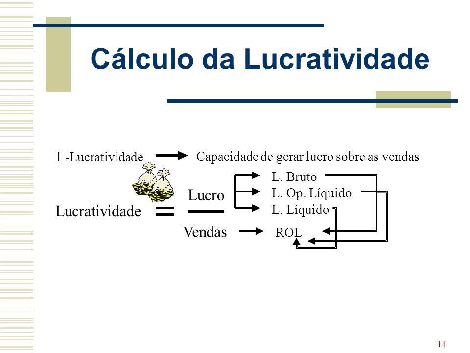 11 Cálculo da Lucratividade 1 -Lucratividade Capacidade de gerar lucro sobre as vendas ROLL. BrutoL. LíquidoL. Op. Líquido Lucro Vendas LB ROL Lucrati
