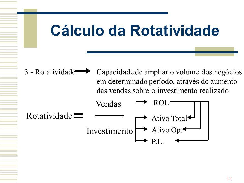 13 Cálculo da Rotatividade Capacidade de ampliar o volume dos negócios em determinado período, através do aumento das vendas sobre o investimento real