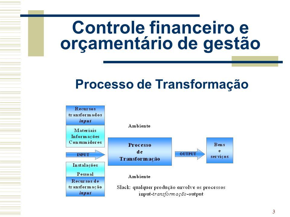 14 Controle do Patrimônio Patrimônio ( bens, valores e obrigações da empresa) Controle patrimonial Patrimônio financeiro