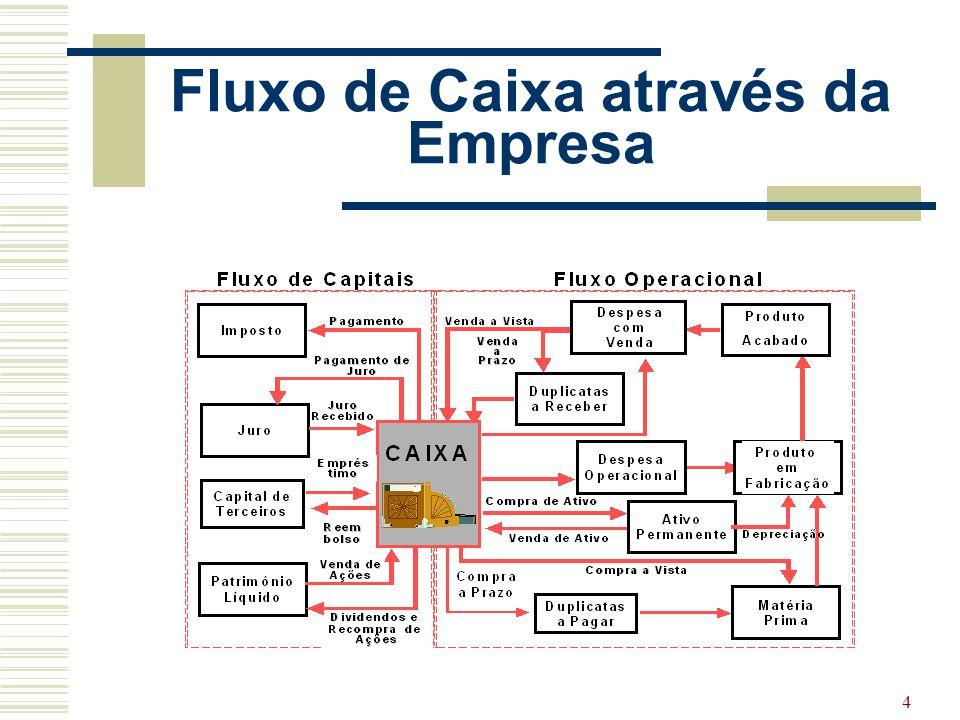 45 Custos Associados a Estoques  Custo de pedir  Custo de pedir - custos fixos administrativos associados ao processo de aquisição de materiais.
